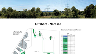Poster Offshore Nordsee